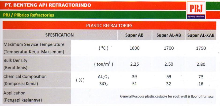 Produk Plastik Refractory