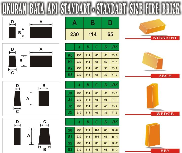 Ukuran & Gambar Batu Tahan Api Standard