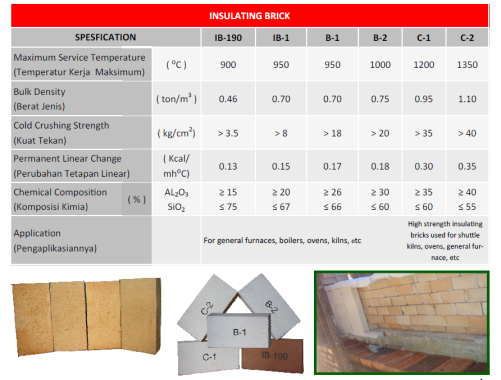 Insulating Brick B1,B2,C1,C2,IB1,IB190